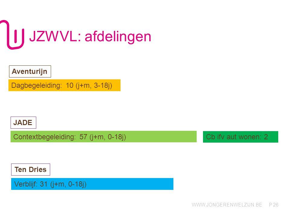 WWW.JONGERENWELZIJN.BE P JZWVL: afdelingen 26 Dagbegeleiding: 10 (j+m, 3-18j) Aventurijn JADE Contextbegeleiding: 57 (j+m, 0-18j) Cb ifv aut wonen: 2 Verblijf: 31 (j+m, 0-18j) Ten Dries