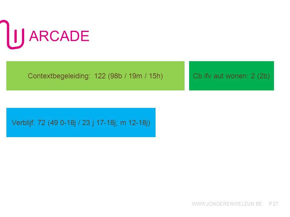 WWW.JONGERENWELZIJN.BE P ARCADE 27 Contextbegeleiding: 122 (98b / 19m / 15h) Cb ifv aut wonen: 2 (2b) Verblijf: 72 (49 0-18j / 23 j 17-18j; m 12-18j)