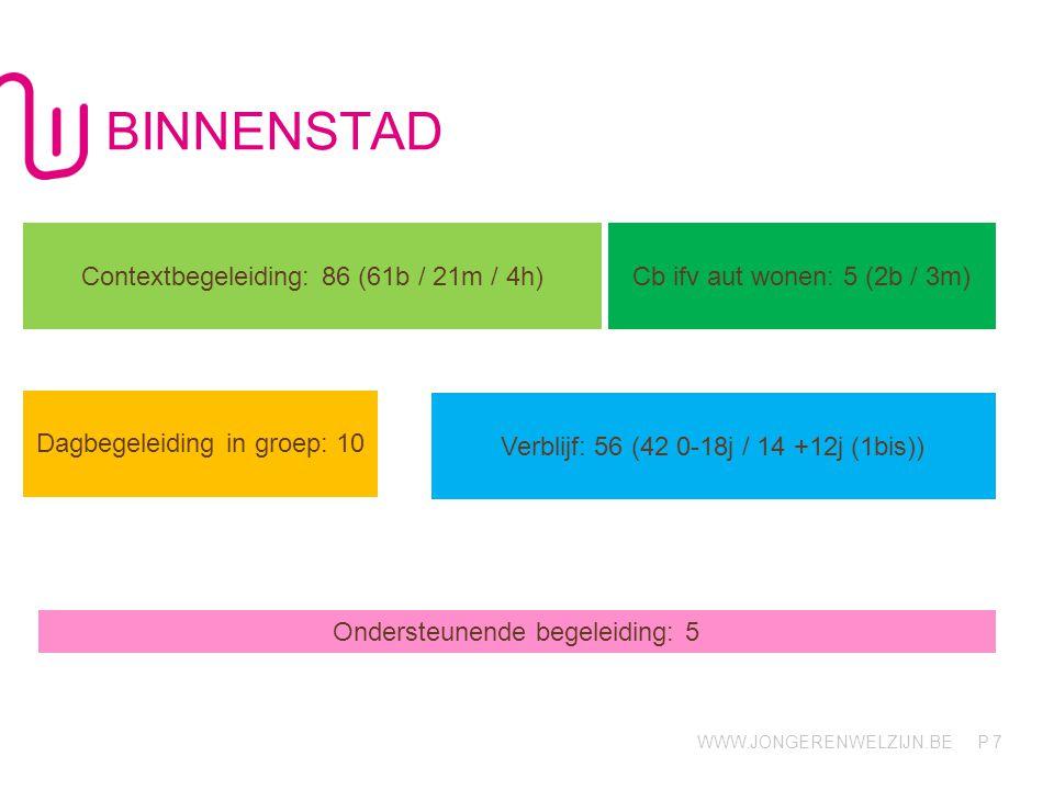 WWW.JONGERENWELZIJN.BE P BINNENSTAD 7 Contextbegeleiding: 86 (61b / 21m / 4h) Cb ifv aut wonen: 5 (2b / 3m) Dagbegeleiding in groep: 10 Verblijf: 56 (42 0-18j / 14 +12j (1bis)) Ondersteunende begeleiding: 5