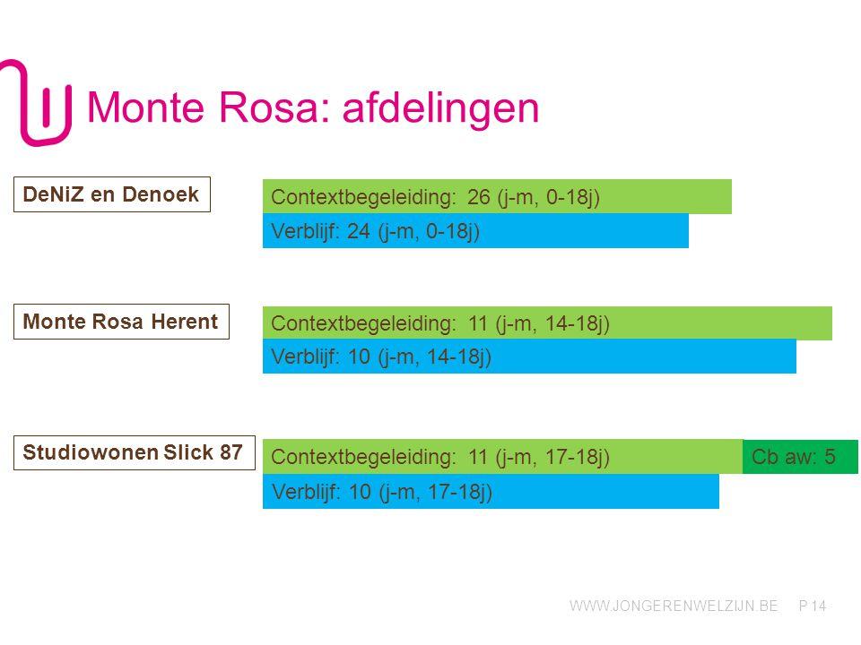 WWW.JONGERENWELZIJN.BE P Monte Rosa: afdelingen 14 Contextbegeleiding: 26 (j-m, 0-18j) DeNiZ en Denoek Monte Rosa Herent Contextbegeleiding: 11 (j-m,