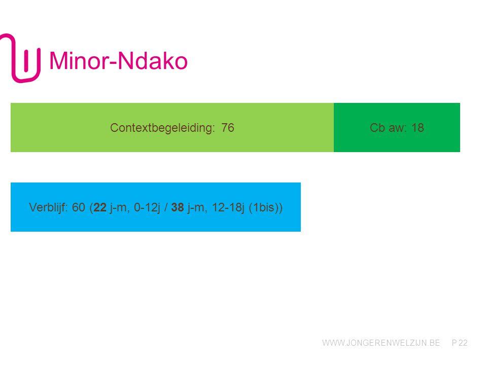 WWW.JONGERENWELZIJN.BE P Minor-Ndako 22 Contextbegeleiding: 76Cb aw: 18 Verblijf: 60 (22 j-m, 0-12j / 38 j-m, 12-18j (1bis))