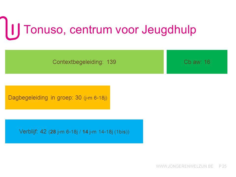 WWW.JONGERENWELZIJN.BE P Tonuso, centrum voor Jeugdhulp 25 Contextbegeleiding: 139 Cb aw: 16 Dagbegeleiding in groep: 30 (j-m 6-18j) Verblijf: 42 (28