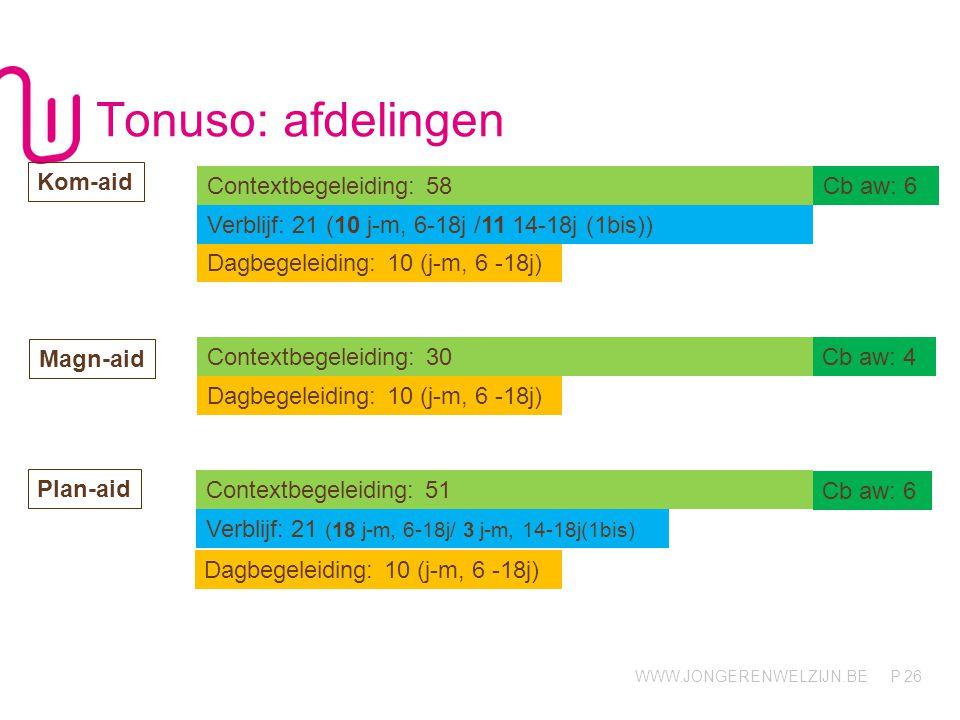 WWW.JONGERENWELZIJN.BE P Tonuso: afdelingen 26 Contextbegeleiding: 58Cb aw: 6 Kom-aid Verblijf: 21 (10 j-m, 6-18j /11 14-18j (1bis)) Contextbegeleidin