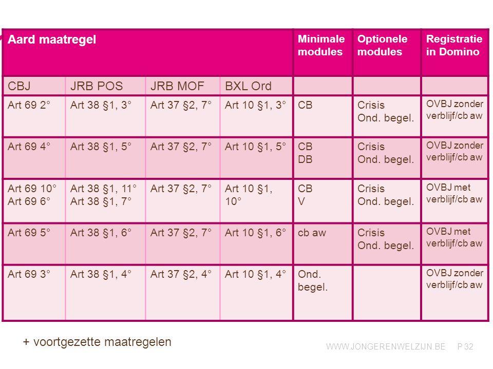 WWW.JONGERENWELZIJN.BE P 32 Aard maatregel Minimale modules Optionele modules Registratie in Domino CBJJRB POSJRB MOFBXL Ord Art 69 2°Art 38 §1, 3°Art