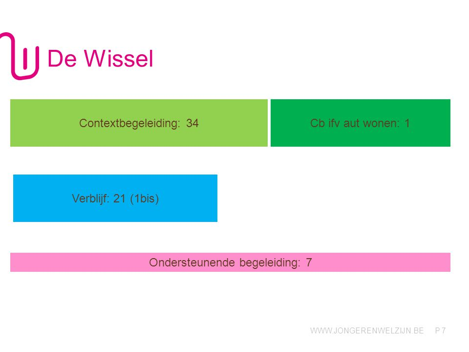 WWW.JONGERENWELZIJN.BE P De Wissel 7 Contextbegeleiding: 34 Cb ifv aut wonen: 1 Verblijf: 21 (1bis) Ondersteunende begeleiding: 7