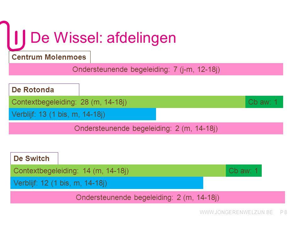 WWW.JONGERENWELZIJN.BE P De Wissel: afdelingen 8 Centrum Molenmoes De Rotonda Contextbegeleiding: 28 (m, 14-18j) Verblijf: 13 (1 bis, m, 14-18j) De Sw