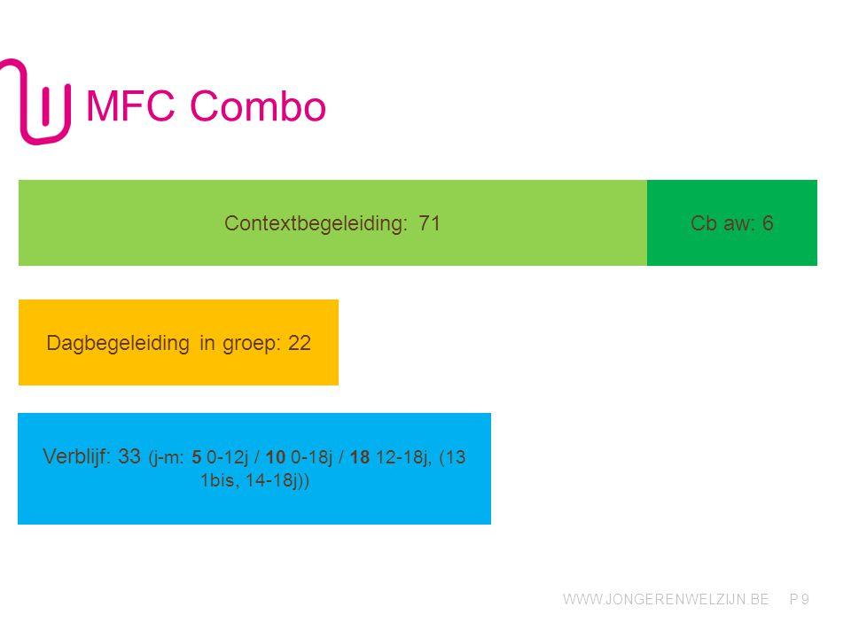 WWW.JONGERENWELZIJN.BE P MFC Combo 9 Contextbegeleiding: 71 Cb aw: 6 Verblijf: 33 (j-m: 5 0-12j / 10 0-18j / 18 12-18j, (13 1bis, 14-18j)) Dagbegeleid