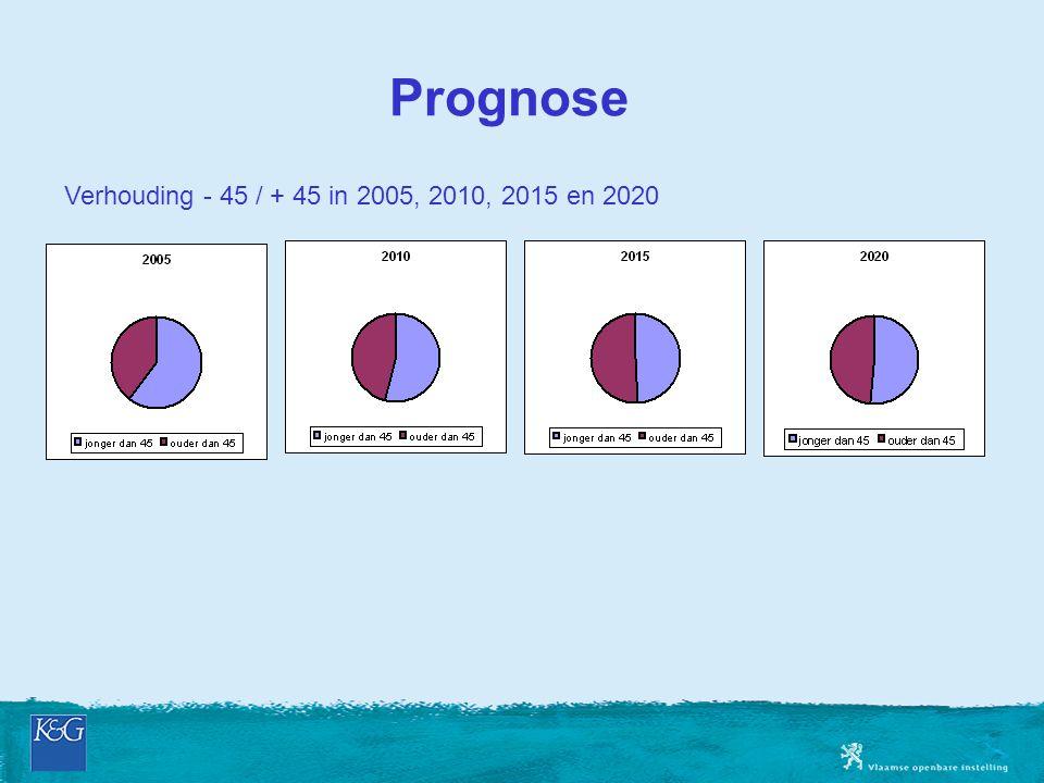 Prognose Verhouding - 45 / + 45 in 2005, 2010, 2015 en 2020