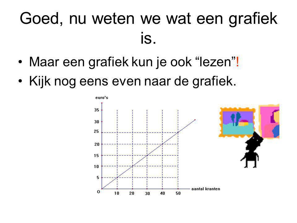 """Goed, nu weten we wat een grafiek is. Maar een grafiek kun je ook """"lezen""""! Kijk nog eens even naar de grafiek."""