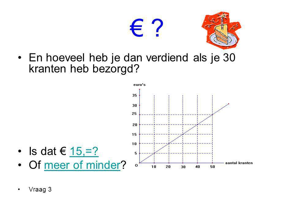 € ? En hoeveel heb je dan verdiend als je 30 kranten heb bezorgd? Is dat € 15,=?15,=? Of meer of minder?meer of minder Vraag 3