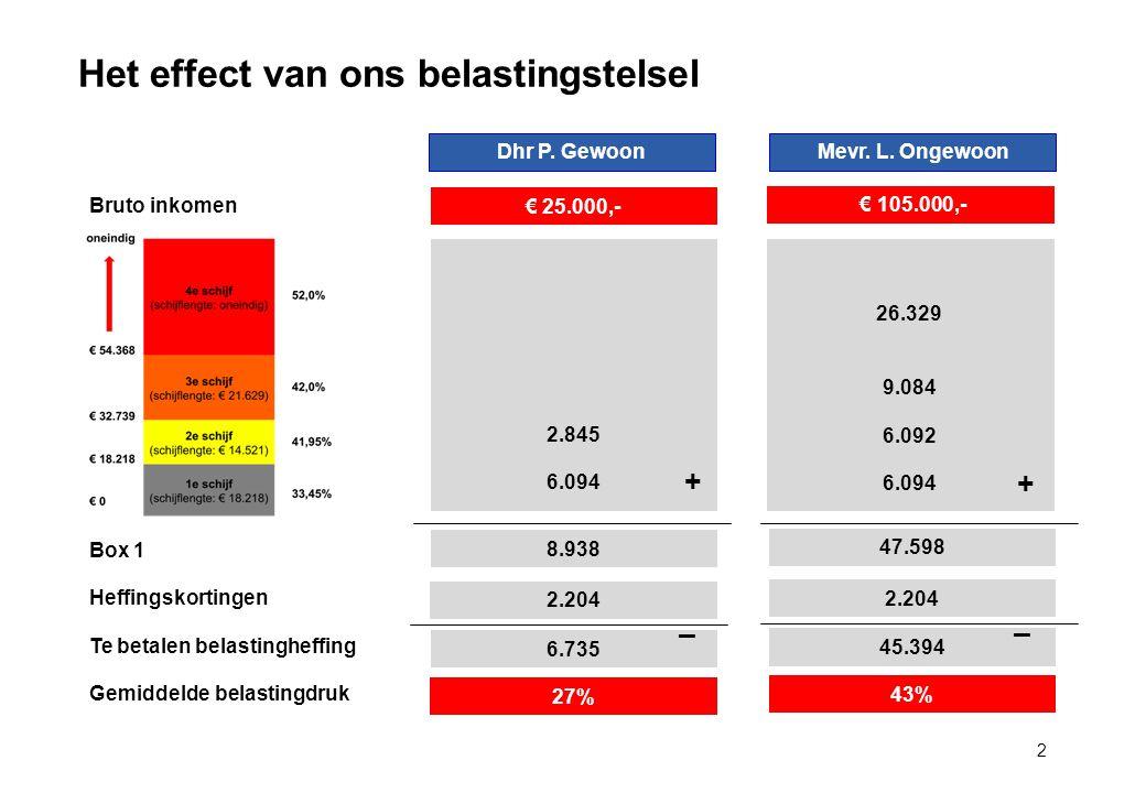 Het effect van ons belastingstelsel 2 Box 1 Heffingskortingen Te betalen belastingheffing Gemiddelde belastingdruk 27% 43% € 25.000,- Dhr P.
