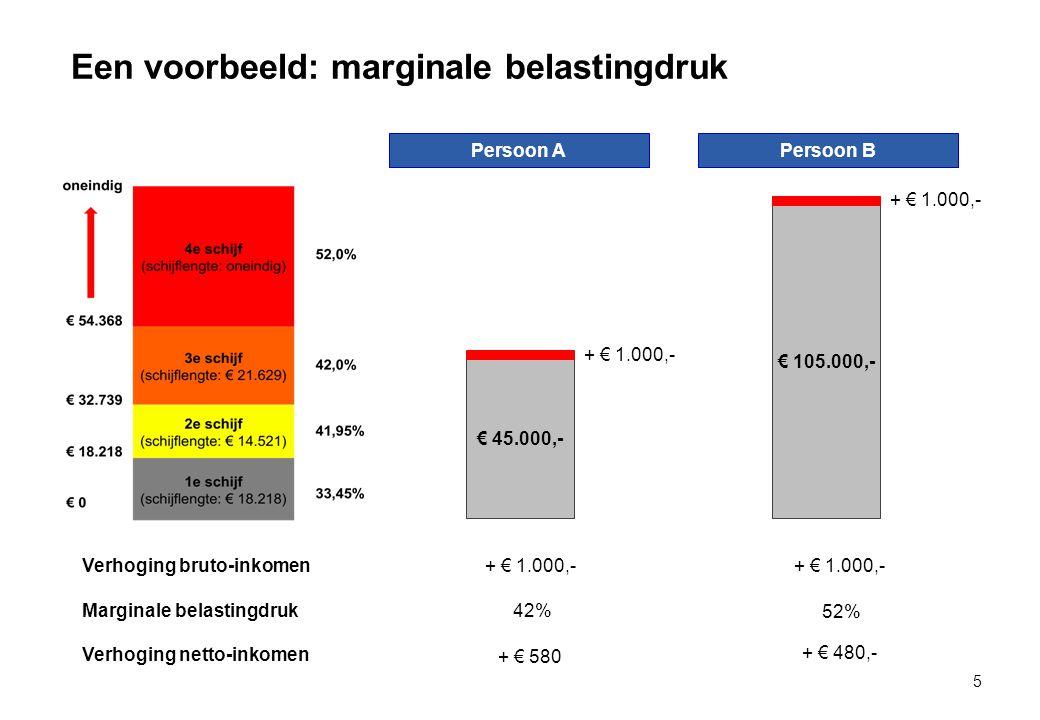 Een voorbeeld: marginale belastingdruk 5 Persoon A Persoon B € 45.000,- € 105.000,- Marginale belastingdruk42% 52% Verhoging netto-inkomen + € 580 + € 480,- Verhoging bruto-inkomen+ € 1.000,-