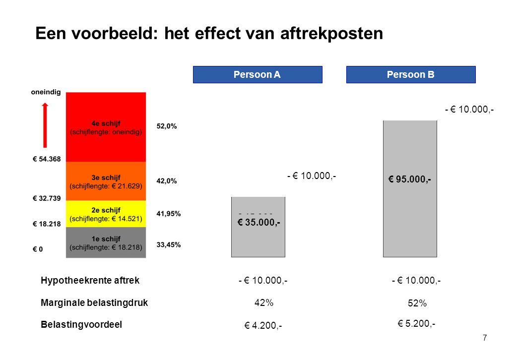 Een voorbeeld: het effect van aftrekposten 7 Persoon A Persoon B € 45.000,- € 105.000,- Marginale belastingdruk42% 52% Belastingvoordeel € 4.200,- € 5.200,- Hypotheekrente aftrek- € 10.000,- € 35.000,- € 95.000,-