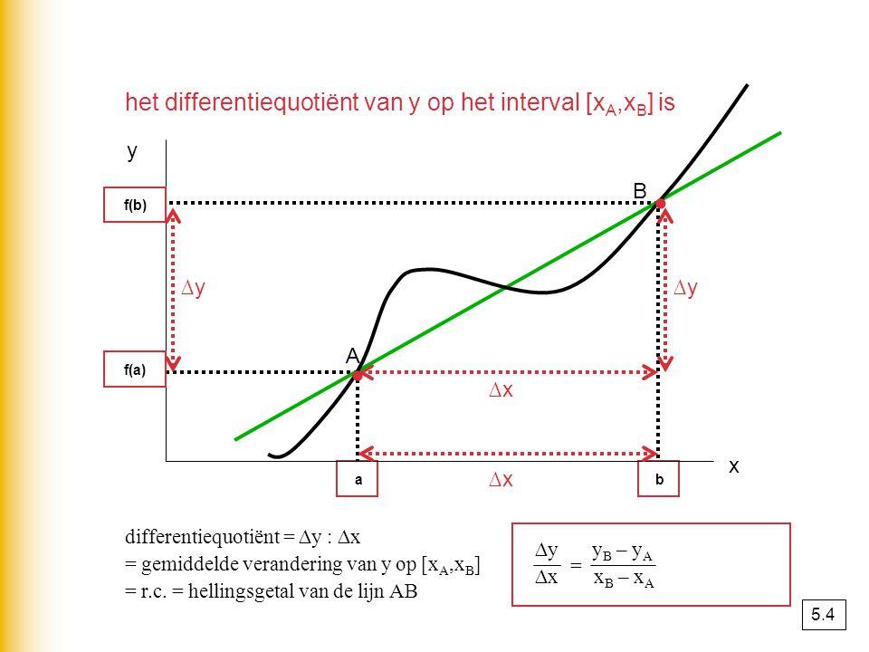 Gemiddelde veranderingen N2N2 N 1 0 N t ∆t ∆N omhoog ∆trechts dus gemiddelde verandering per tijdseenheid = ∆N : ∆t t1t1 t2t2 N 2 – N 1 = ∆N t 2 – t 1