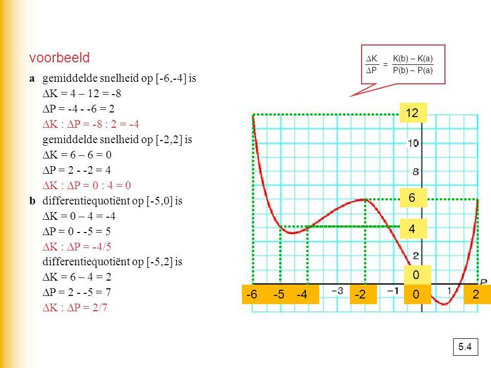 xAxA a xBxB b het differentiequotiënt van y op het interval [x A,x B ] is x y A B ∆x ∆y ∆x ∆y y B – y A f(b) – f(a) ∆x x B – x A b - a differentiequot