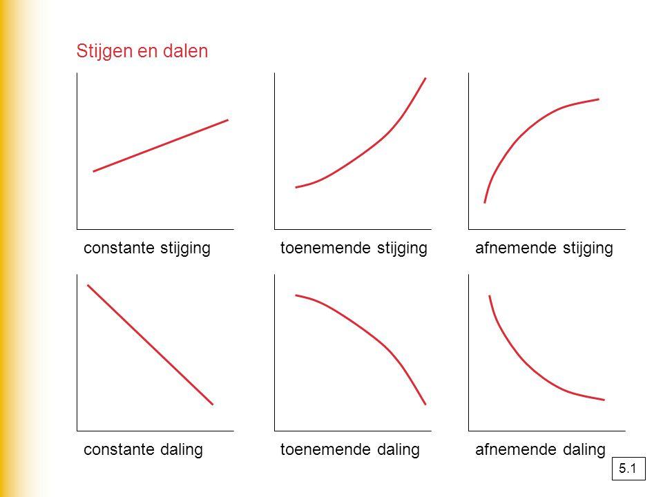 voorbeeld agemiddelde snelheid op [-6,-4] is ∆K = 4 – 12 = -8 ∆P = -4 - -6 = 2 ∆K : ∆P = -8 : 2 = -4 gemiddelde snelheid op [-2,2] is ∆K = 6 – 6 = 0 ∆P = 2 - -2 = 4 ∆K : ∆P = 0 : 4 = 0 bdifferentiequotiënt op [-5,0] is ∆K = 0 – 4 = -4 ∆P = 0 - -5 = 5 ∆K : ∆P = -4/5 differentiequotiënt op [-5,2] is ∆K = 6 – 4 = 2 ∆P = 2 - -5 = 7 ∆K : ∆P = 2/7 -6-4 12 4 -2 2 6 6 -5 0 0 2 6 4 ∆K K(b) – K(a) ∆P P(b) – P(a) = 5.4