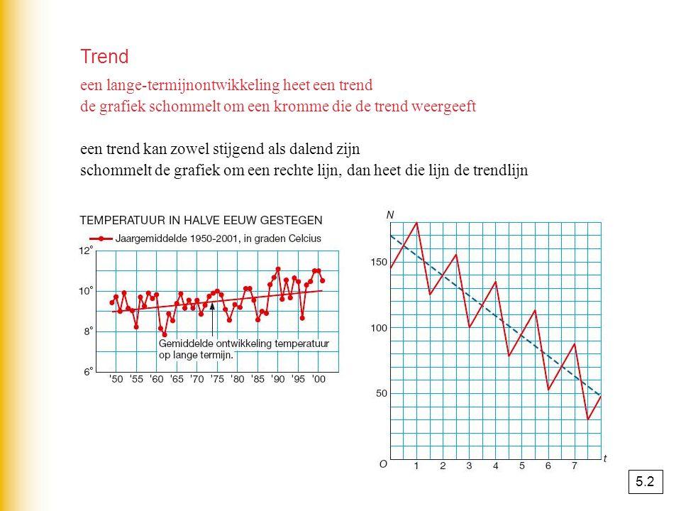 Trend een lange-termijnontwikkeling heet een trend de grafiek schommelt om een kromme die de trend weergeeft een trend kan zowel stijgend als dalend zijn schommelt de grafiek om een rechte lijn, dan heet die lijn de trendlijn 5.2