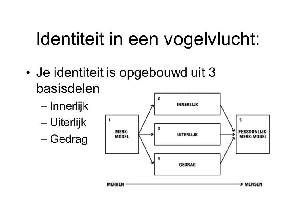 Identiteit in een vogelvlucht: Je identiteit is opgebouwd uit 3 basisdelen –Innerlijk –Uiterlijk –Gedrag