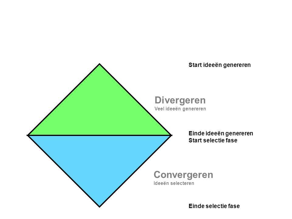 Einde ideeën genereren Start selectie fase Start ideeën genereren Einde selectie fase Divergeren Veel ideeën genereren Convergeren Ideeën selecteren