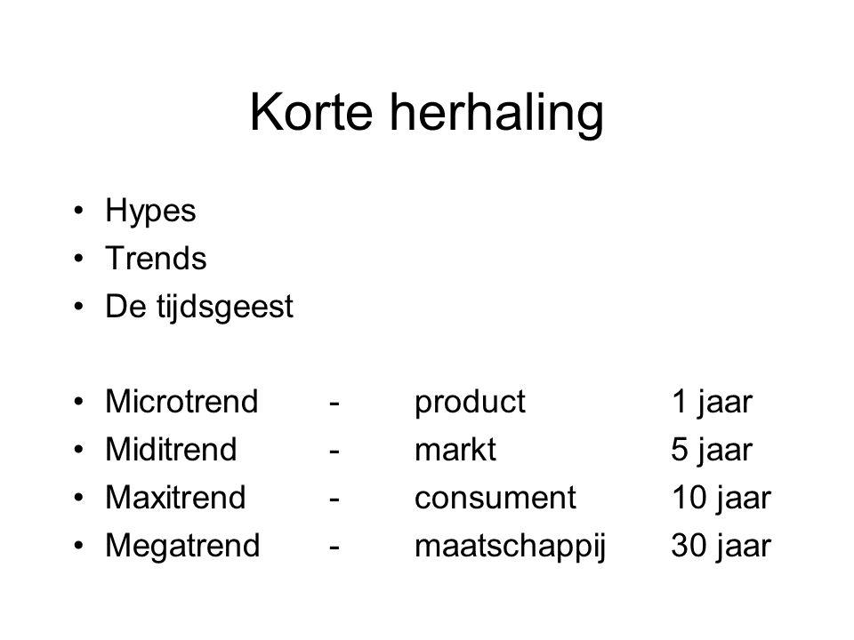 Korte herhaling Hypes Trends De tijdsgeest Microtrend-product1 jaar Miditrend-markt5 jaar Maxitrend-consument10 jaar Megatrend-maatschappij30 jaar