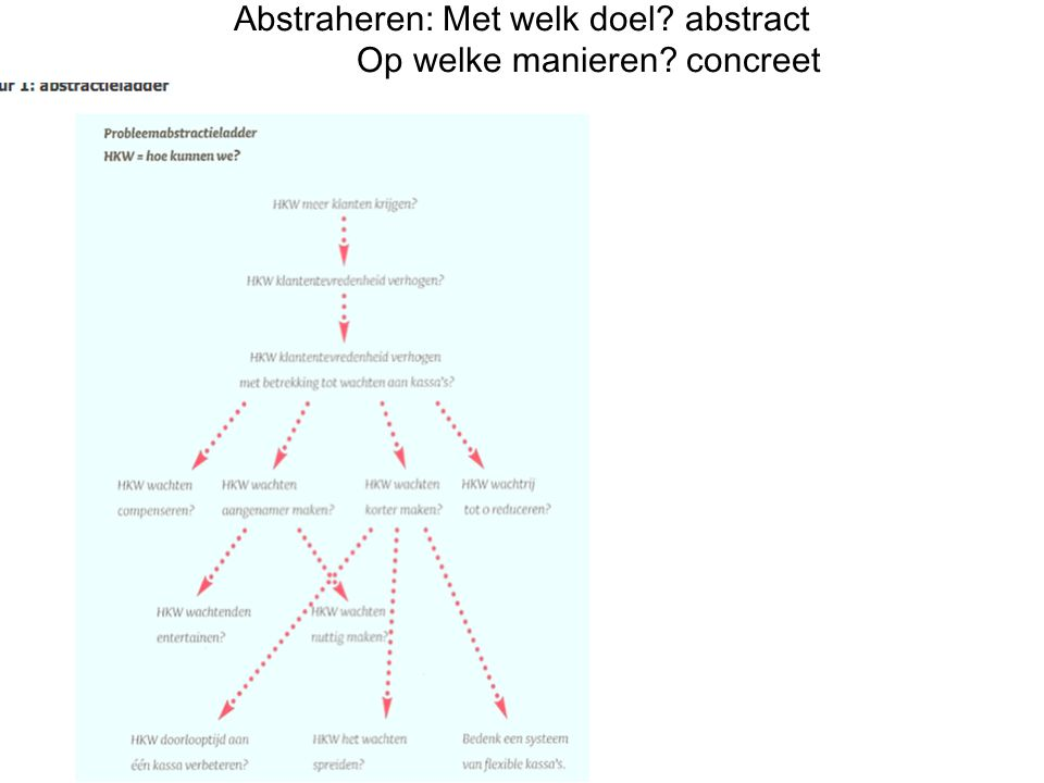 Abstraheren: Met welk doel? abstract Op welke manieren? concreet