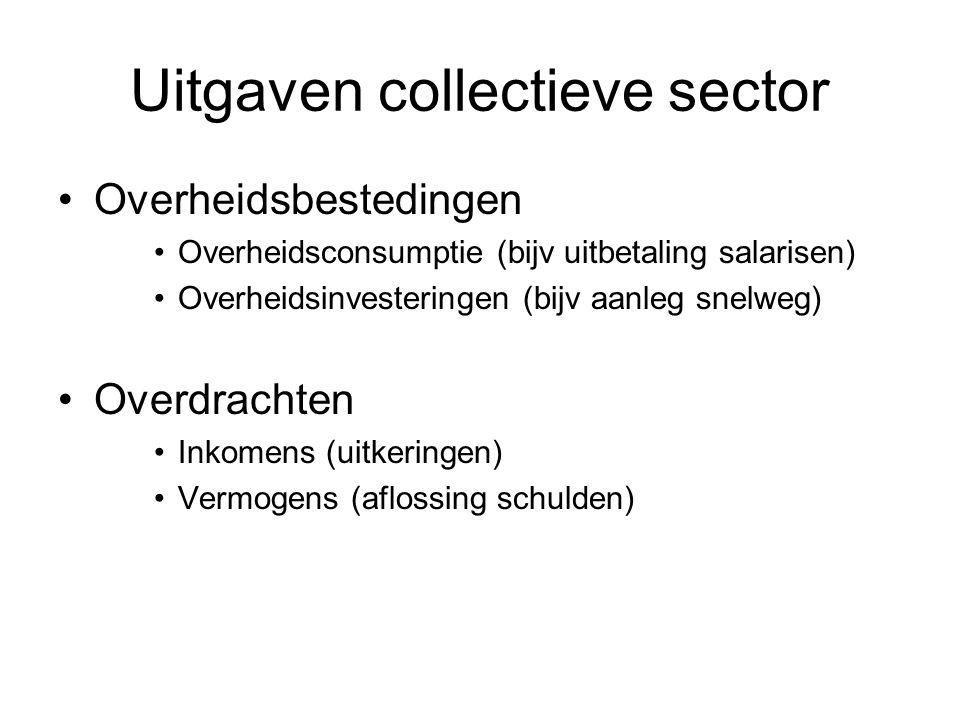 Uitgaven collectieve sector Overheidsbestedingen Overheidsconsumptie (bijv uitbetaling salarisen) Overheidsinvesteringen (bijv aanleg snelweg) Overdrachten Inkomens (uitkeringen) Vermogens (aflossing schulden)