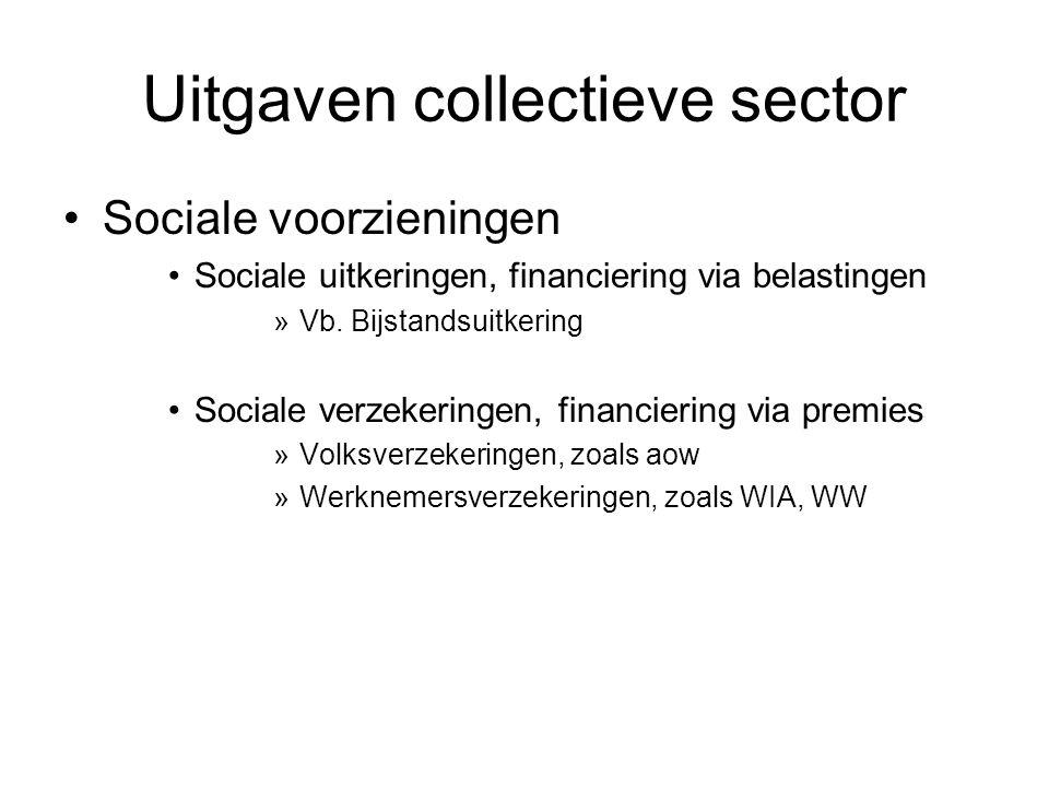 Uitgaven collectieve sector Sociale voorzieningen Sociale uitkeringen, financiering via belastingen »Vb.