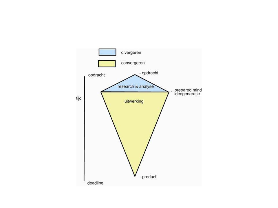 Huiswerk Opdracht 2 maken – presentatie voorbereiden Ontwerpprocedure maken Bijhouden procesverslag Werken aan je dummy