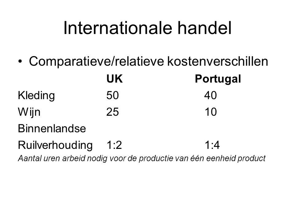 Internationale handel Comparatieve/relatieve kostenverschillen UKPortugal Kleding 50 40 Wijn 25 10 Binnenlandse Ruilverhouding1:2 1:4 Aantal uren arbeid nodig voor de productie van één eenheid product