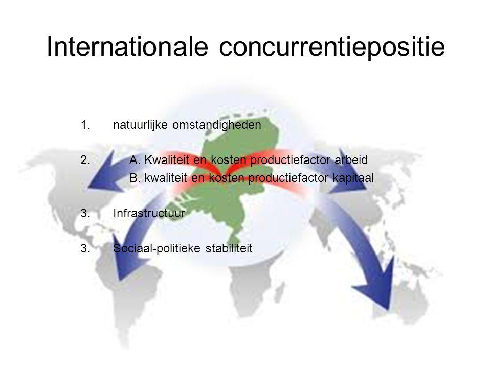 Internationale concurrentiepositie 1.natuurlijke omstandigheden 2.A.