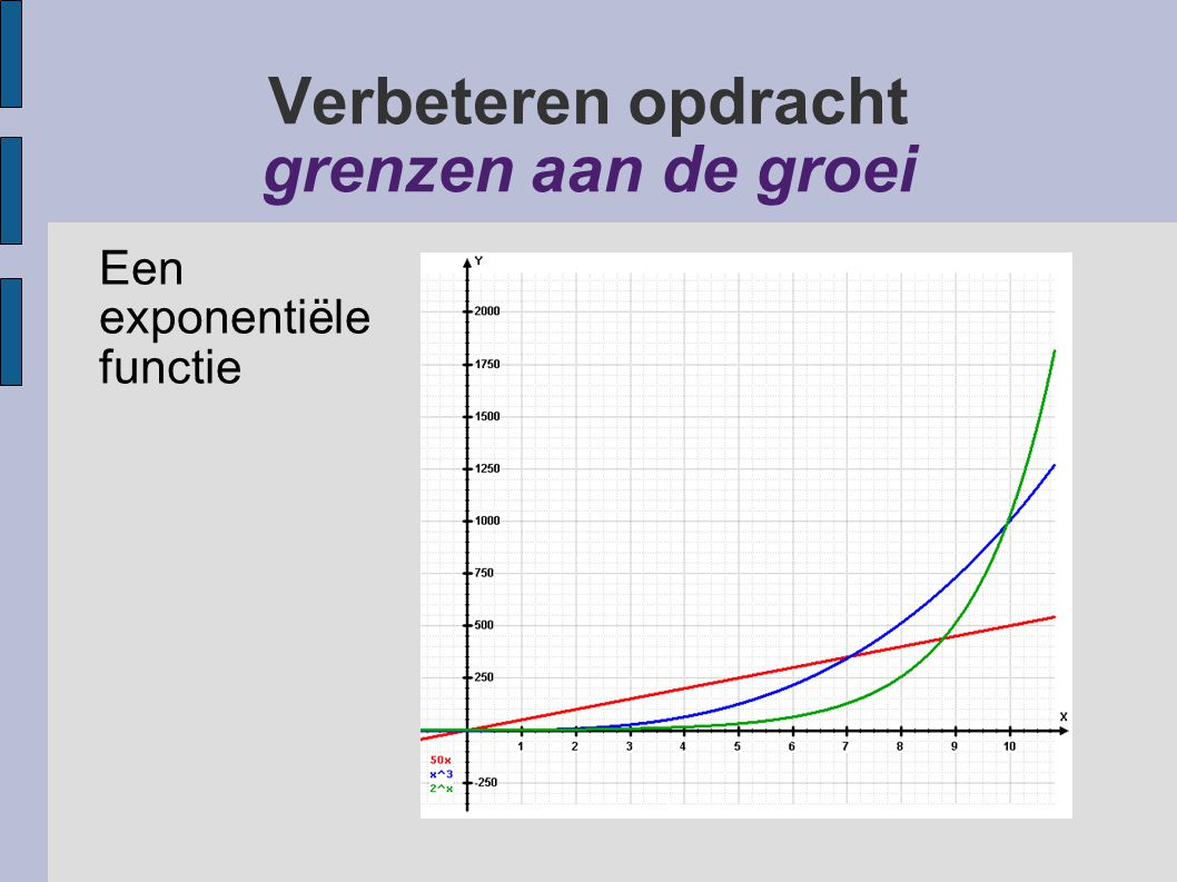 Verbeteren opdracht grenzen aan de groei Een exponentiële functie