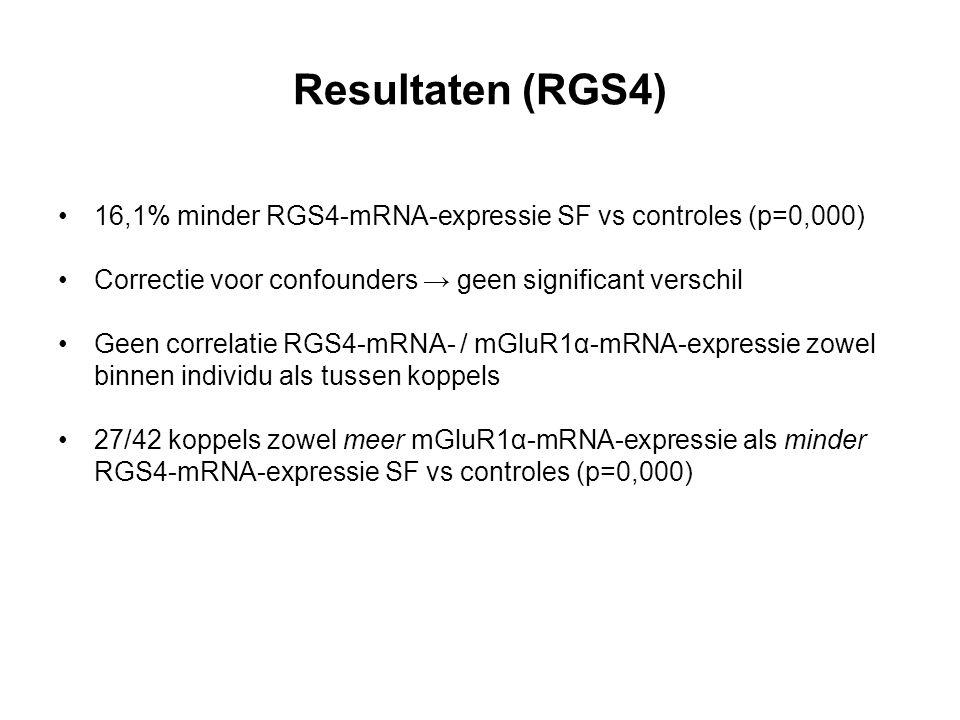 Resultaten (RGS4) 16,1% minder RGS4-mRNA-expressie SF vs controles (p=0,000) Correctie voor confounders → geen significant verschil Geen correlatie RGS4-mRNA- / mGluR1α-mRNA-expressie zowel binnen individu als tussen koppels 27/42 koppels zowel meer mGluR1α-mRNA-expressie als minder RGS4-mRNA-expressie SF vs controles (p=0,000)