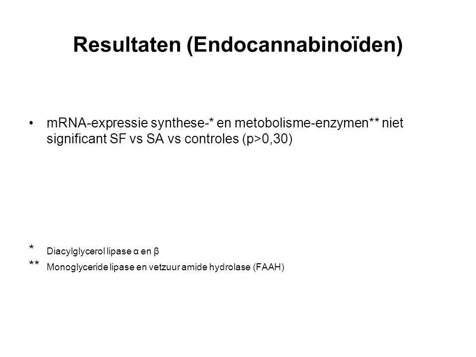 Resultaten (Endocannabinoïden) mRNA-expressie synthese-* en metobolisme-enzymen** niet significant SF vs SA vs controles (p>0,30) * Diacylglycerol lipase α en β ** Monoglyceride lipase en vetzuur amide hydrolase (FAAH)