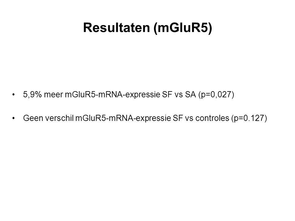 Resultaten (mGluR5) 5,9% meer mGluR5-mRNA-expressie SF vs SA (p=0,027) Geen verschil mGluR5-mRNA-expressie SF vs controles (p=0.127)