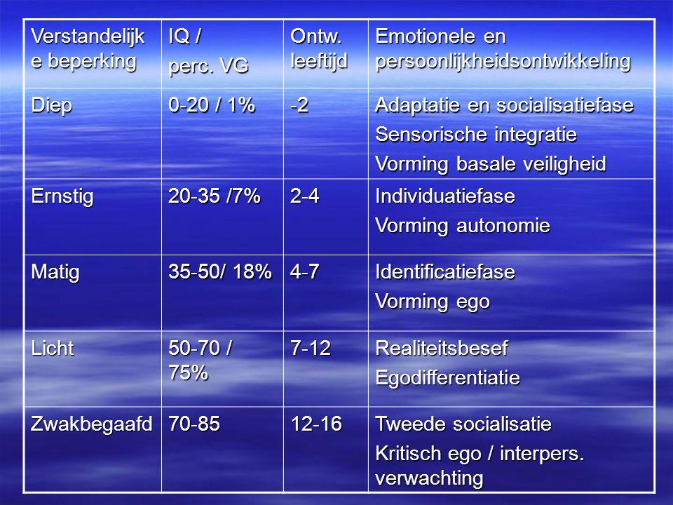 Verstandelijk e beperking IQ / perc. VG Ontw. leeftijd Emotionele en persoonlijkheidsontwikkeling Diep 0-20 / 1% -2 Adaptatie en socialisatiefase Sens