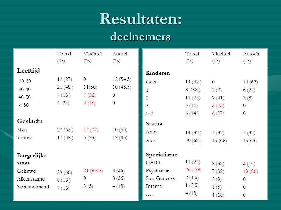 Resultaten: deelnemers Totaal (%) Vluchtel (%) Autoch (%) KinderenGeen123 > 3 14 (32 ) 8 (38.) 11 (25) 5 (11) 6 (14 ) 0 2 (9) 9 (41) 5 (23) 6 (27) 14