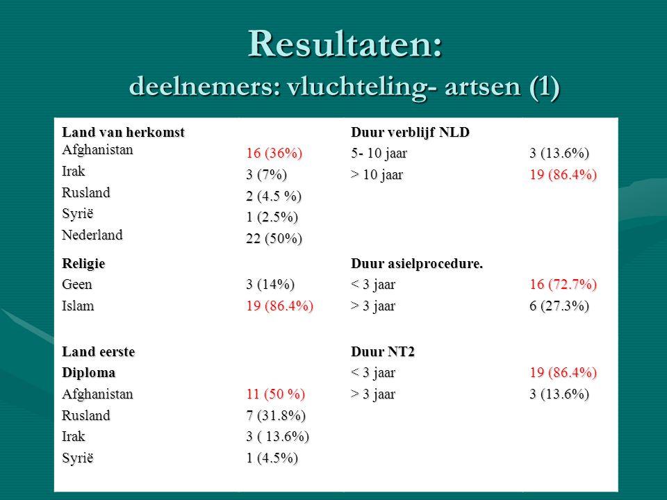 Resultaten: deelnemers: vluchteling- artsen (1) Land van herkomst Afghanistan IrakRuslandSyriëNederland 16 (36%) 3 (7%) 2 (4.5 %) 1 (2.5%) 22 (50%) Du