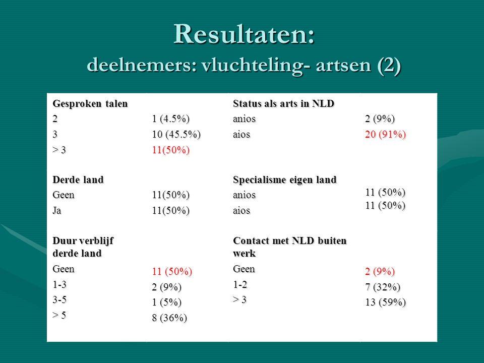 Resultaten: deelnemers: vluchteling- artsen (2) Gesproken talen 23 > 3 1 (4.5%) 10 (45.5%) 11(50%) Status als arts in NLD aniosaios 2 (9%) 20 (91%) De