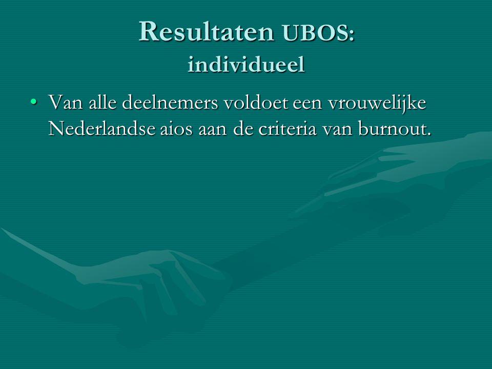 Resultaten UBOS: individueel Van alle deelnemers voldoet een vrouwelijke Nederlandse aios aan de criteria van burnout.Van alle deelnemers voldoet een