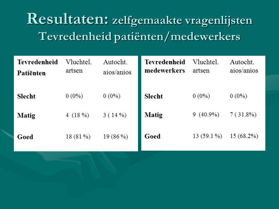 Resultaten: zelfgemaakte vragenlijsten Tevredenheid patiënten/medewerkers TevredenheidPatiënten Vluchtel. artsen Autocht.aios/anios Slecht 0 (0%) Mati