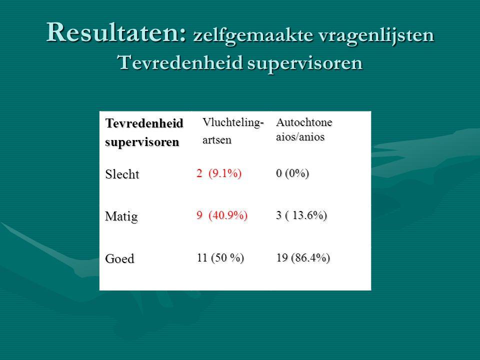 Resultaten: zelfgemaakte vragenlijsten Tevredenheid supervisoren Tevredenheid supervisoren Vluchteling- Vluchteling- artsen artsen Autochtone aios/ani