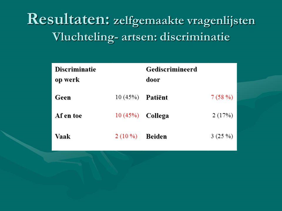 Resultaten: zelfgemaakte vragenlijsten Vluchteling- artsen: discriminatie Discriminatie op werk Gediscrimineerddoor Geen 10 (45%) Patiënt 7 (58 %) Af