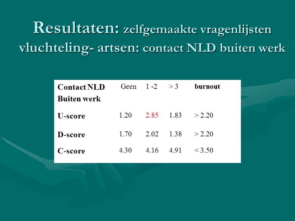 Resultaten: zelfgemaakte vragenlijsten vluchteling- artsen: contact NLD buiten werk Contact NLD Buiten werk Geen Geen 1 -2 > 3 burnout U-score1.202.85