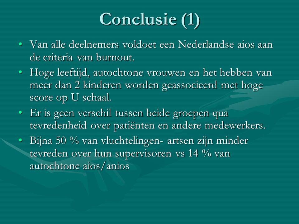 Conclusie (1) Van alle deelnemers voldoet een Nederlandse aios aan de criteria van burnout.Van alle deelnemers voldoet een Nederlandse aios aan de cri