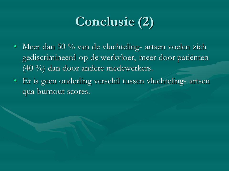 Conclusie (2) Meer dan 50 % van de vluchteling- artsen voelen zich gediscrimineerd op de werkvloer, meer door patiënten (40 %) dan door andere medewer
