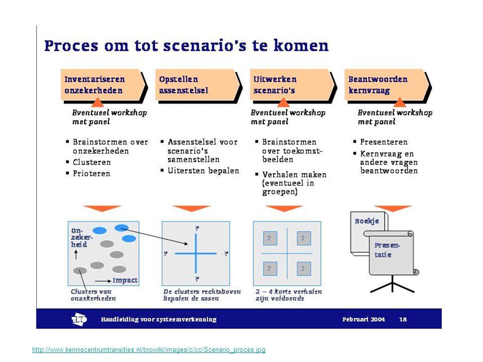 http://www.kenniscentrumtransities.nl/tnowiki/images/c/cc/Scenario_proces.jpg