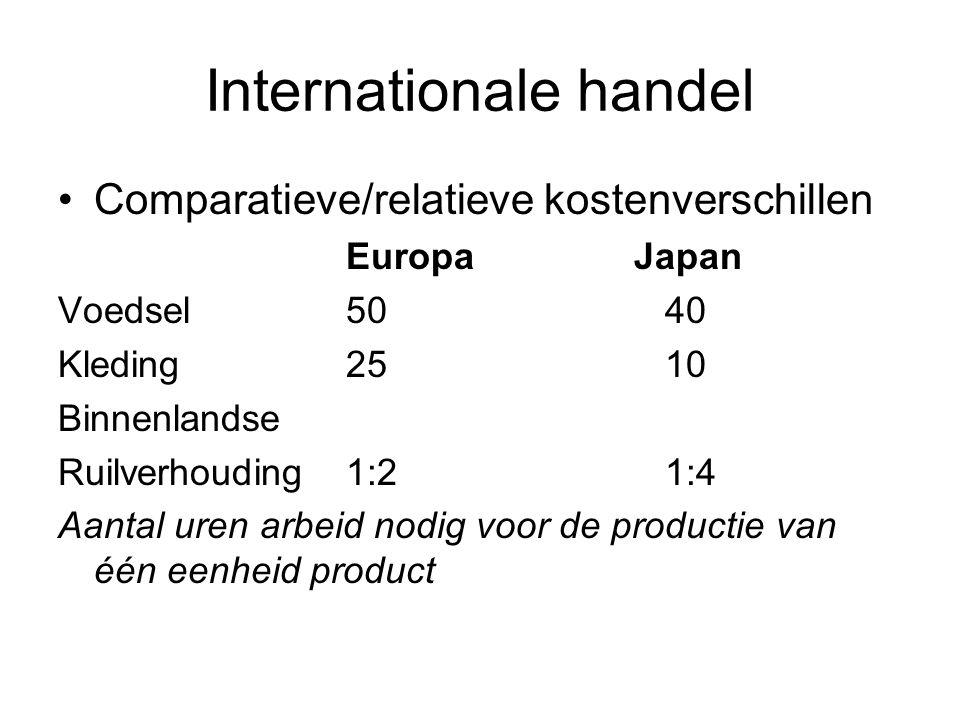 Internationale handel Comparatieve/relatieve kostenverschillen EuropaJapan Voedsel 50 40 Kleding 25 10 Binnenlandse Ruilverhouding1:2 1:4 Aantal uren