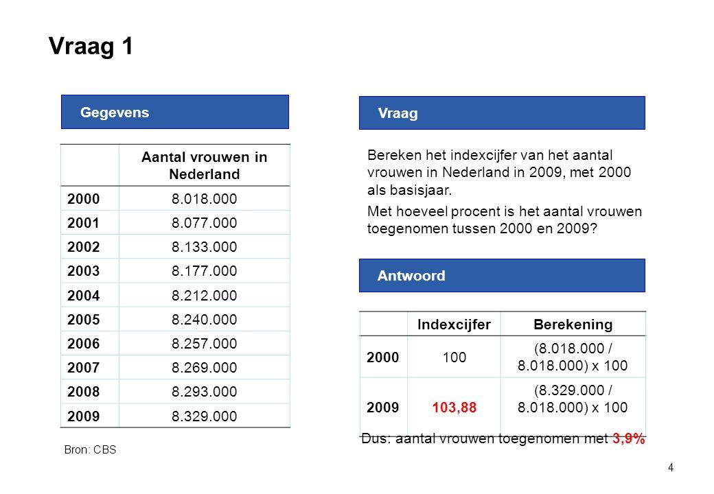 Vraag 2 5 Aantal mannen in Nederland 20007.846.000 20017.910.000 20027.972.000 20038.015.000 20048.046.000 20058.066.000 20068.077.000 20078.089.000 20088.112.000 20098.156.000 Gegevens Antwoord Vraag Bereken het indexcijfer van het aantal mannen in Nederland in 2009, met 2005 als basisjaar.