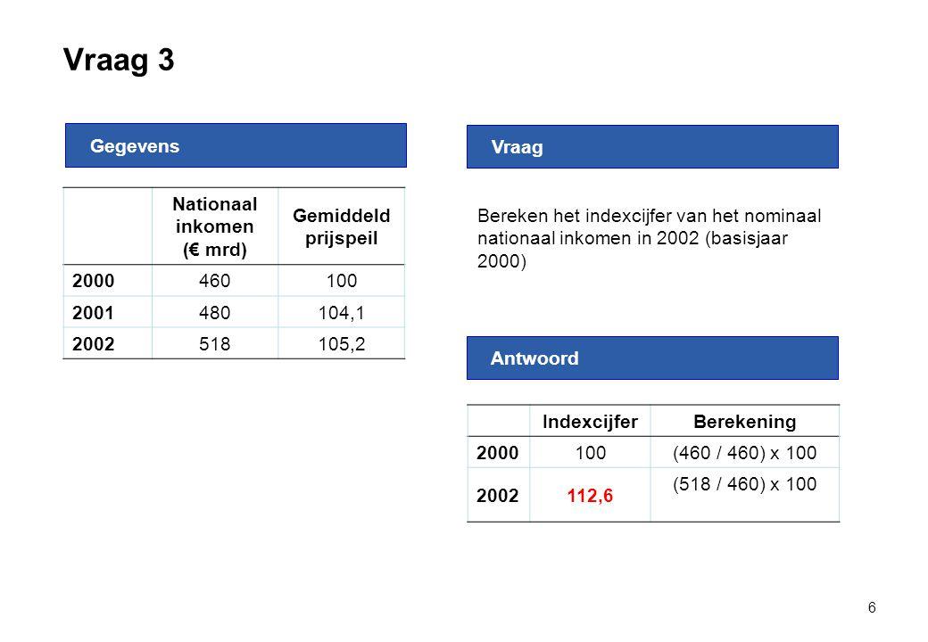 Vraag 3 6 Nationaal inkomen (€ mrd) Gemiddeld prijspeil 2000460100 2001480104,1 2002518105,2 Gegevens Antwoord Vraag Bereken het indexcijfer van het n