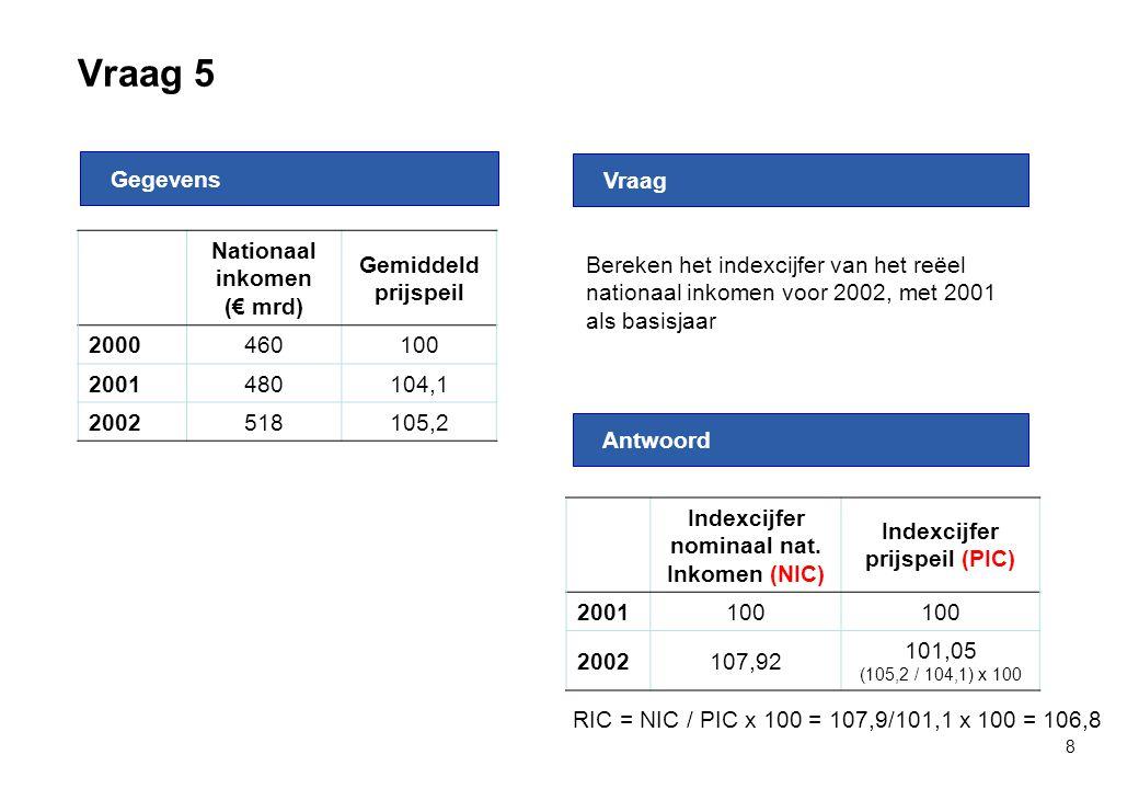 Vraag 5 8 Nationaal inkomen (€ mrd) Gemiddeld prijspeil 2000460100 2001480104,1 2002518105,2 Gegevens Antwoord Vraag Bereken het indexcijfer van het r